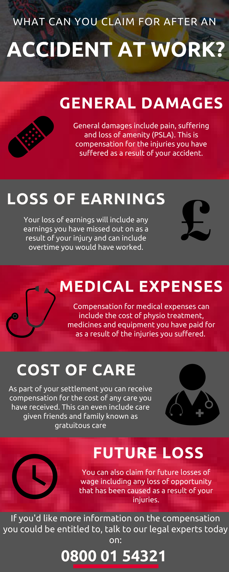 Infographic explaining how accident at work compensation is calculated